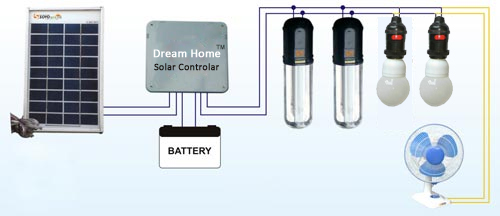 BLDC Ceiling Fan,Solar Home System,LED Lantern,Panel